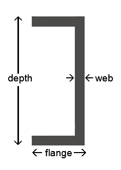Channel Sizing Diagram
